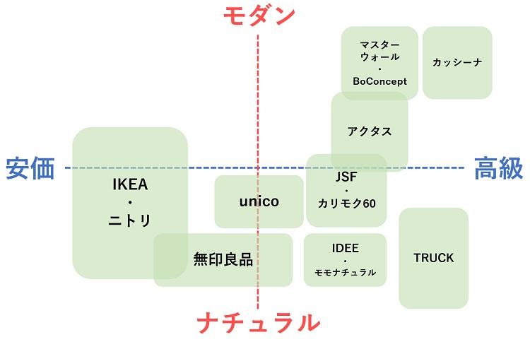 インテリアメーカーマップ
